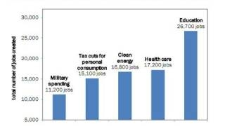 Spending on Military Vs Education: Which Creates More Jobs? �������� ������ �� ������